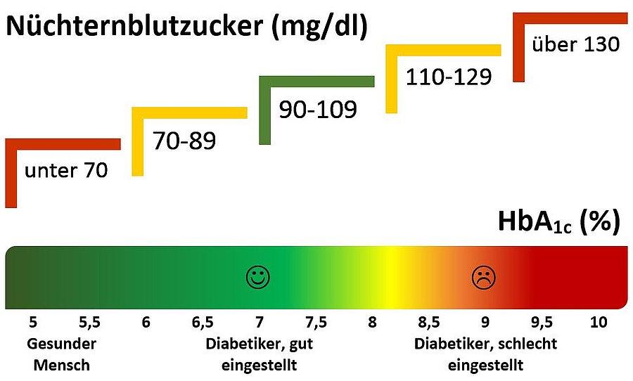 Laborwerte: HbA1c | Diabetes Ratgeber